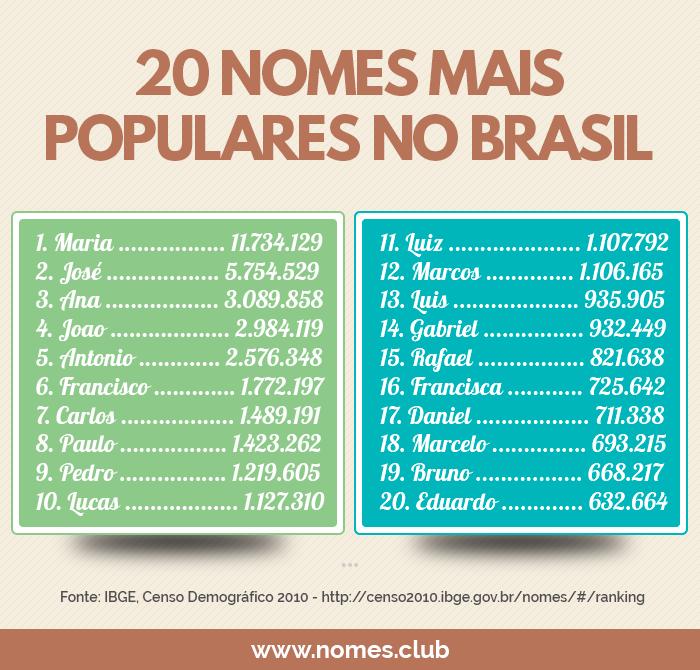 Nomes-populares-no-Brasil